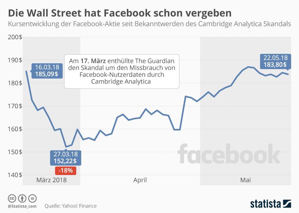 Aktienkurs Facebook in Dollar vor und nach dem Skandal