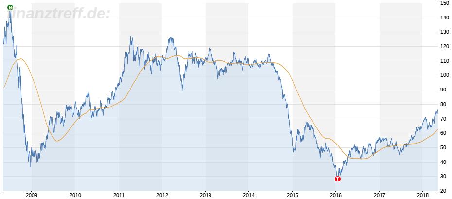 Chartbild langfristig 10 Jahre Ölpreis