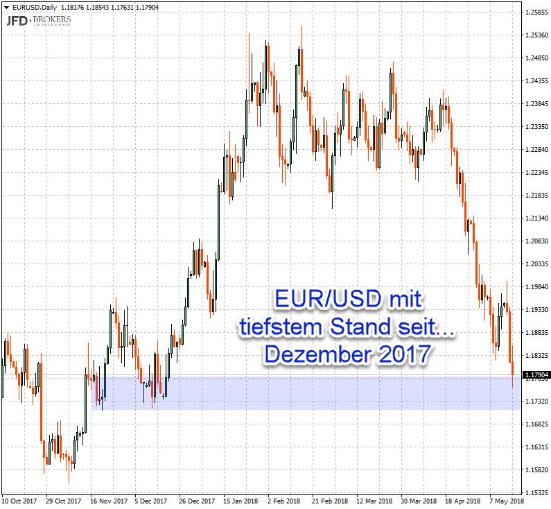 Schwacher EUR/USD unterstützt DAX-Stärke