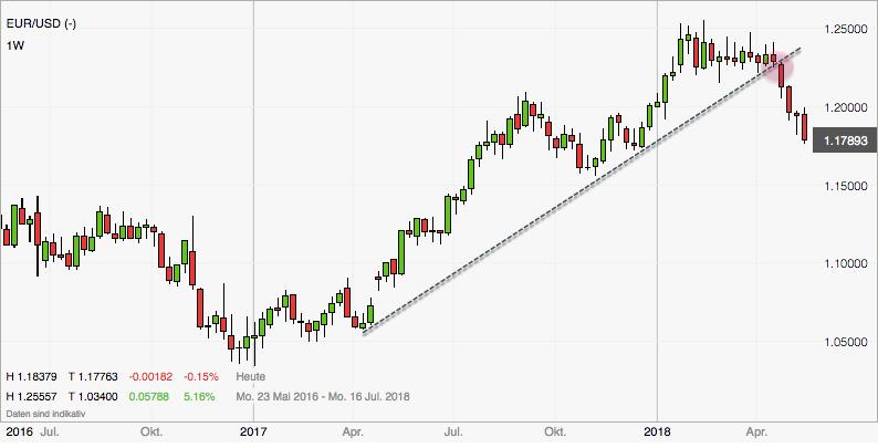 Aktualisiertes Chartbild im EURUSD nach Trendbruch