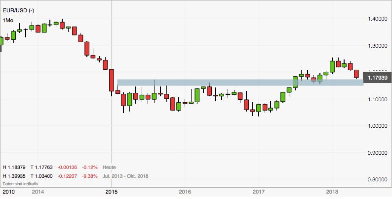 Zielzone EURUSD fast erreicht: Wochenchart zur Analyse