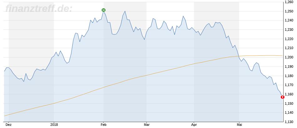 EUR/USD auf dem Rückzug: Neue Jahrestiefs nach Italien-Schock