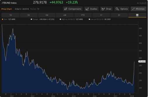 Bonds aus Italien springen an: Renditen steigen