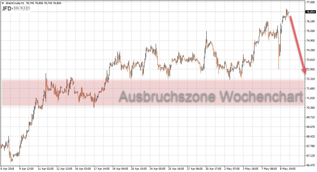 Ölpreis im Stundenchart: Konsolidierungszone bis Ausbruchsniveau