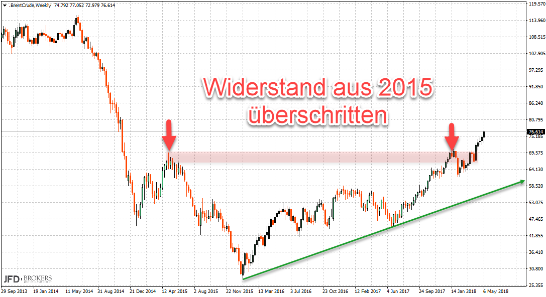 2018 Wochenchart BrentCrude Ölpreis Widerstand überschritten