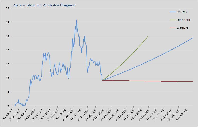 Aixtron Analystenstimmen und Kursziele vom 29.06.2018