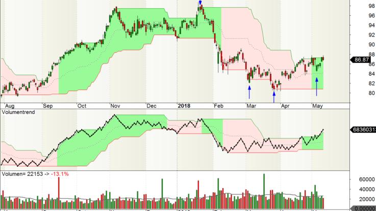 BASF Tages Chart: Das Management hatte bisher einen guten Riecher
