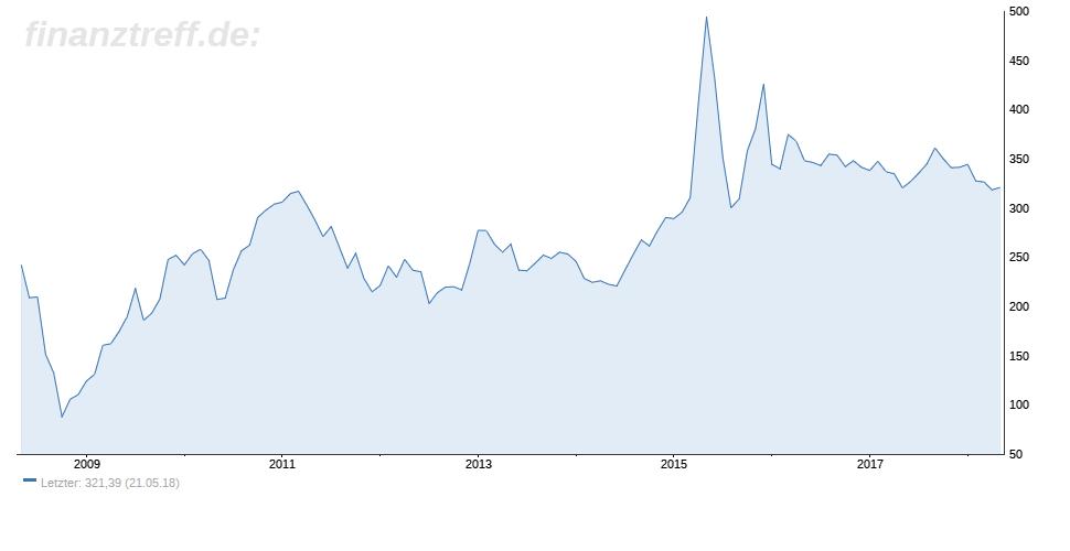 10-Jahres-Chart der Shanghai B Aktien