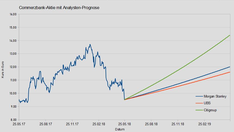 Commerzbank Analystenstimmen und Kursziele vom 25.05.2018