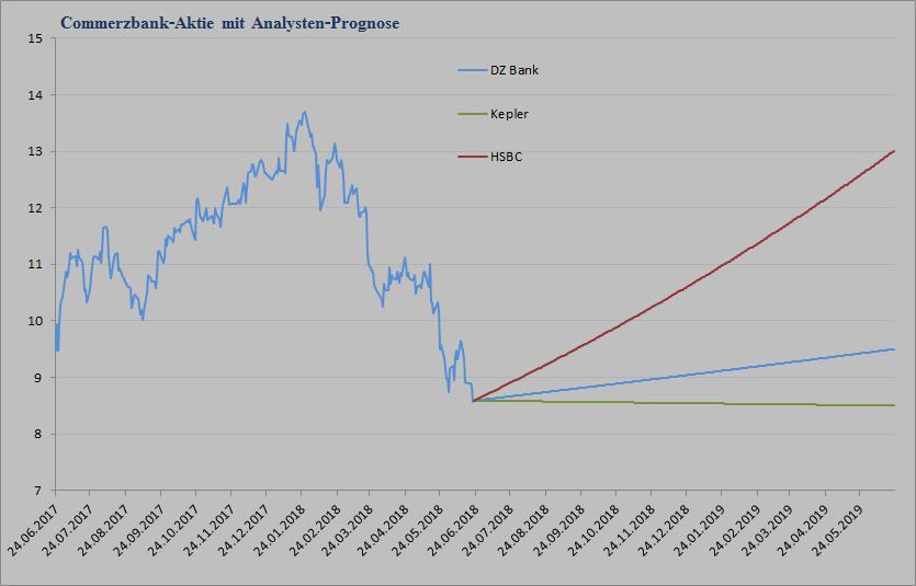 Commerzbank Analystenstimmen und Kursziele vom 25.06.2018