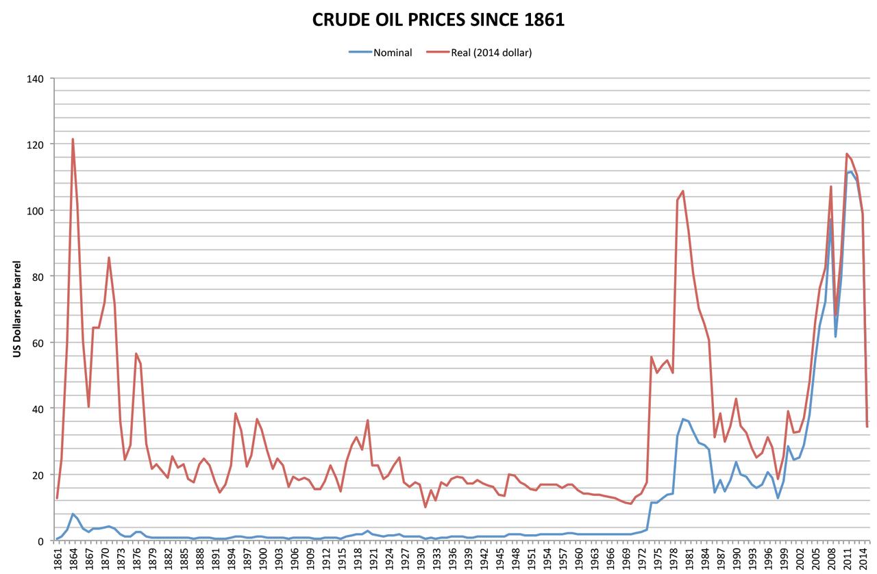 Crude Oil Price - Ölpreis seit 1861 von wikipedia Chartbild