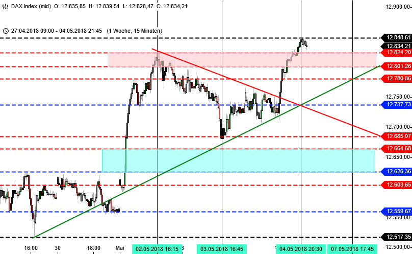 Chartbild für mein DAX-Trading, 15 Minuten