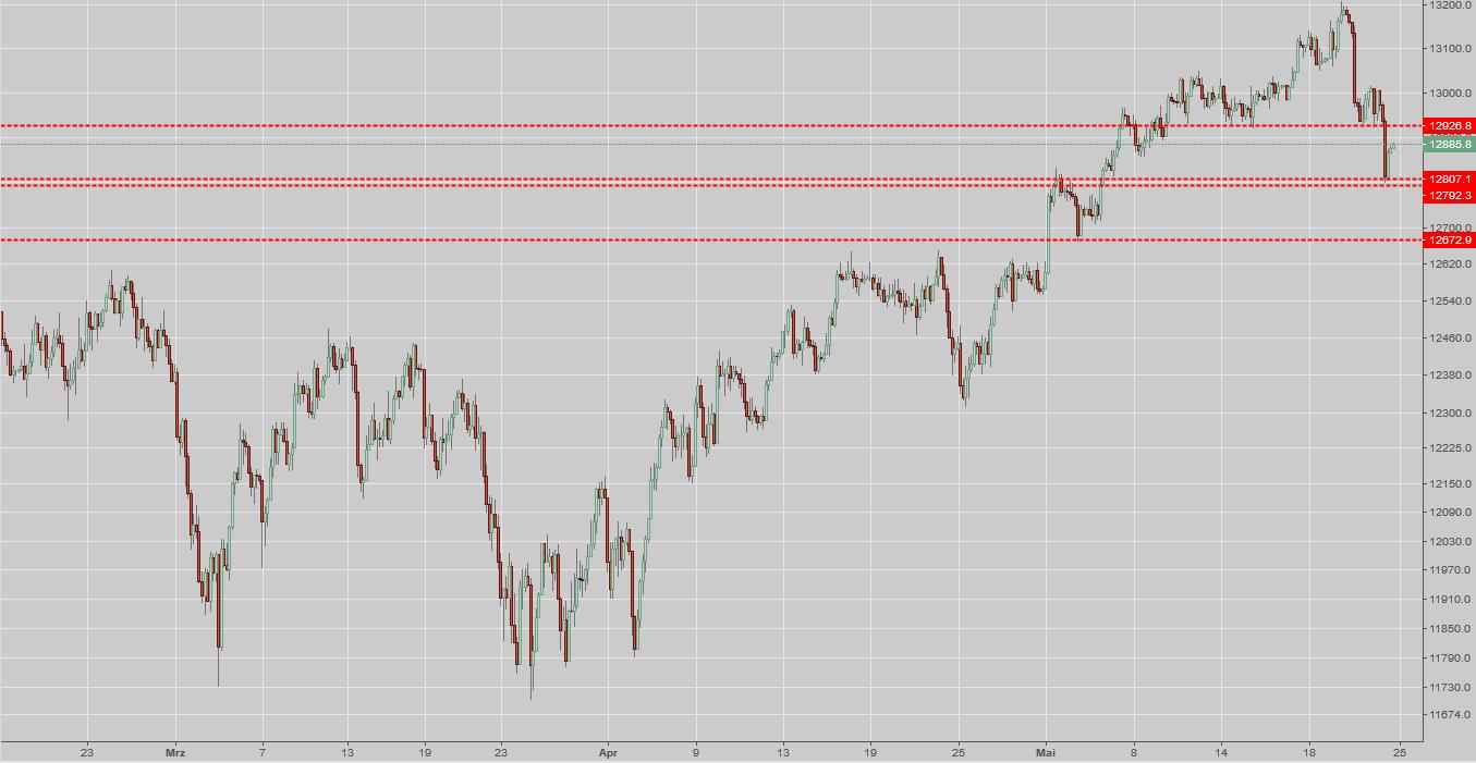Chartanalyse auf Trading-Bildschirm
