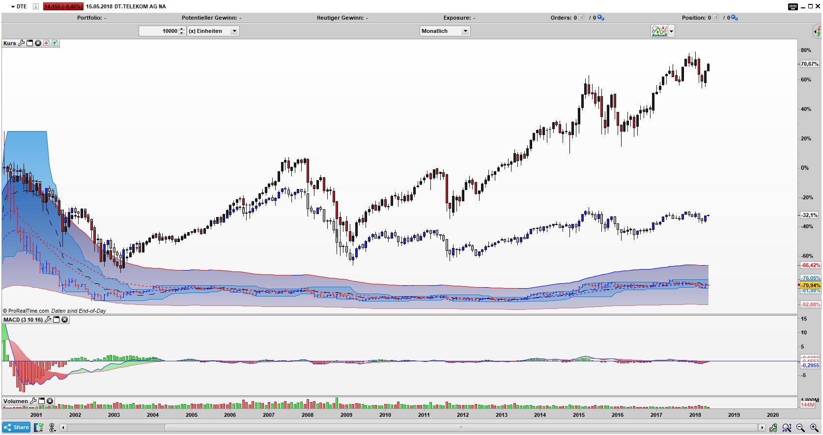 DTE vs. DAX und EURO STOXX 50 - klare Underperformance