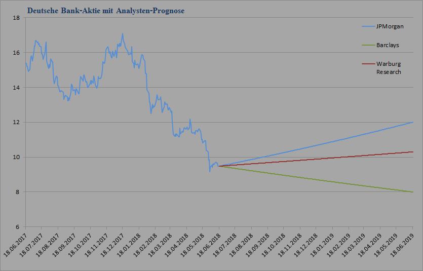 Deutsche Bank Kursziele - 3 Analysten vom 17.05.2018