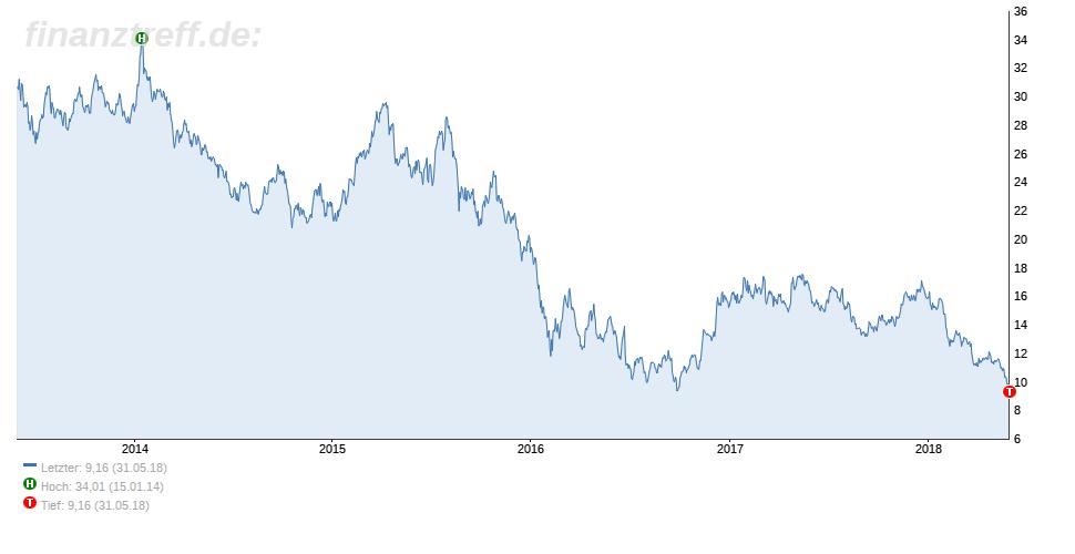 Deutsche Bank mit Problemen