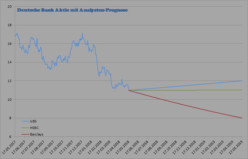 Deutsche Bank Analystenstimmen und Kursziele von 3 Analysten