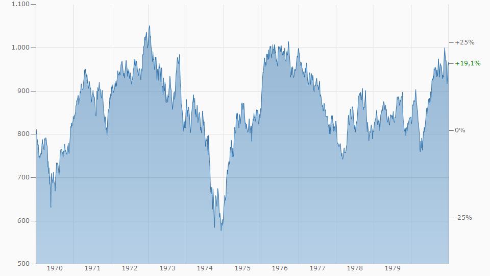 Dow Jones Entwicklung in der letzten Stagflation 1970 - 1980