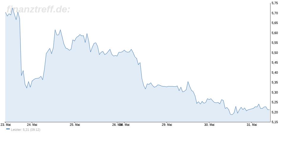EUR/TRY Chart zeigt die Lira auf Erholungskurs