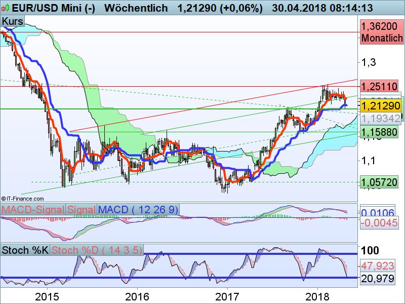 EUR/USD Wochenchart