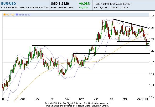 Steht der Euro vor einer neuen Schwächephase?