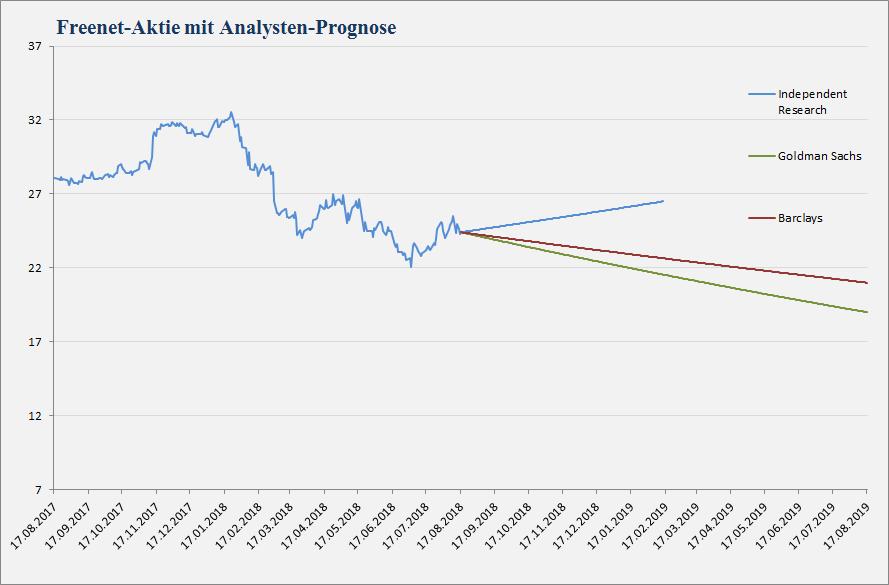 Freenet Analystenstimmen und Kursziele vom 17.08.2018