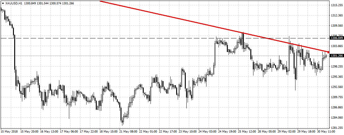 Gold-Trading im Stundenchart