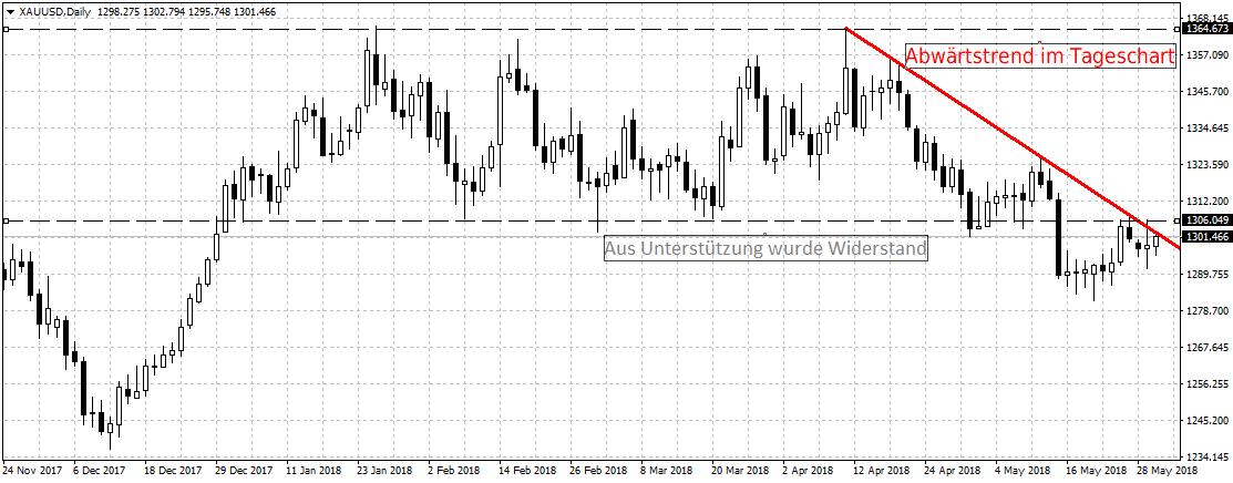 Trading-Chance im Gold - wird der Widerstand gebrochen?
