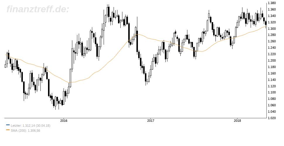 Goldnachfrage auf niedrigem Niveau - Goldpreis schwächelt