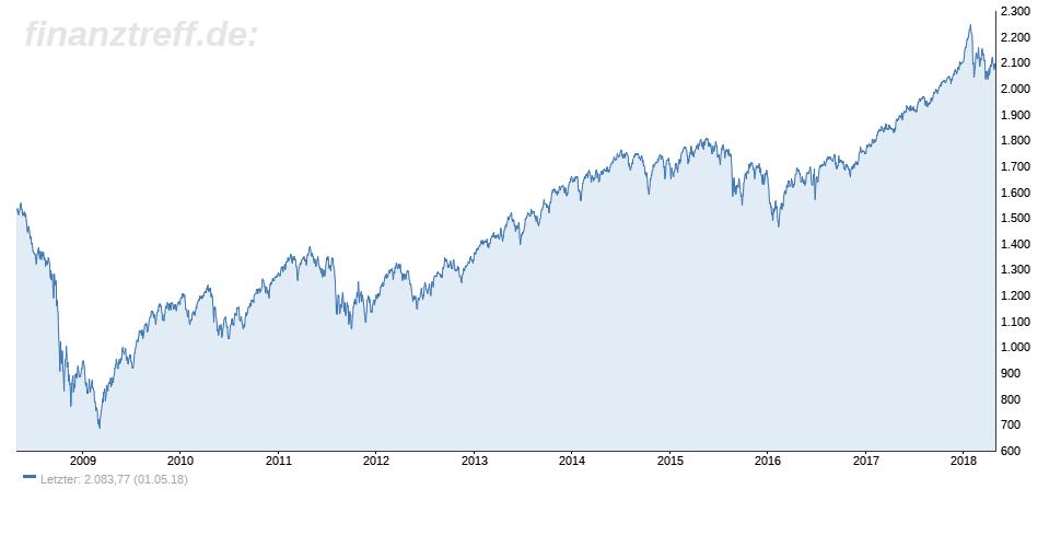 MSCI World im 10-Jahres-Chart
