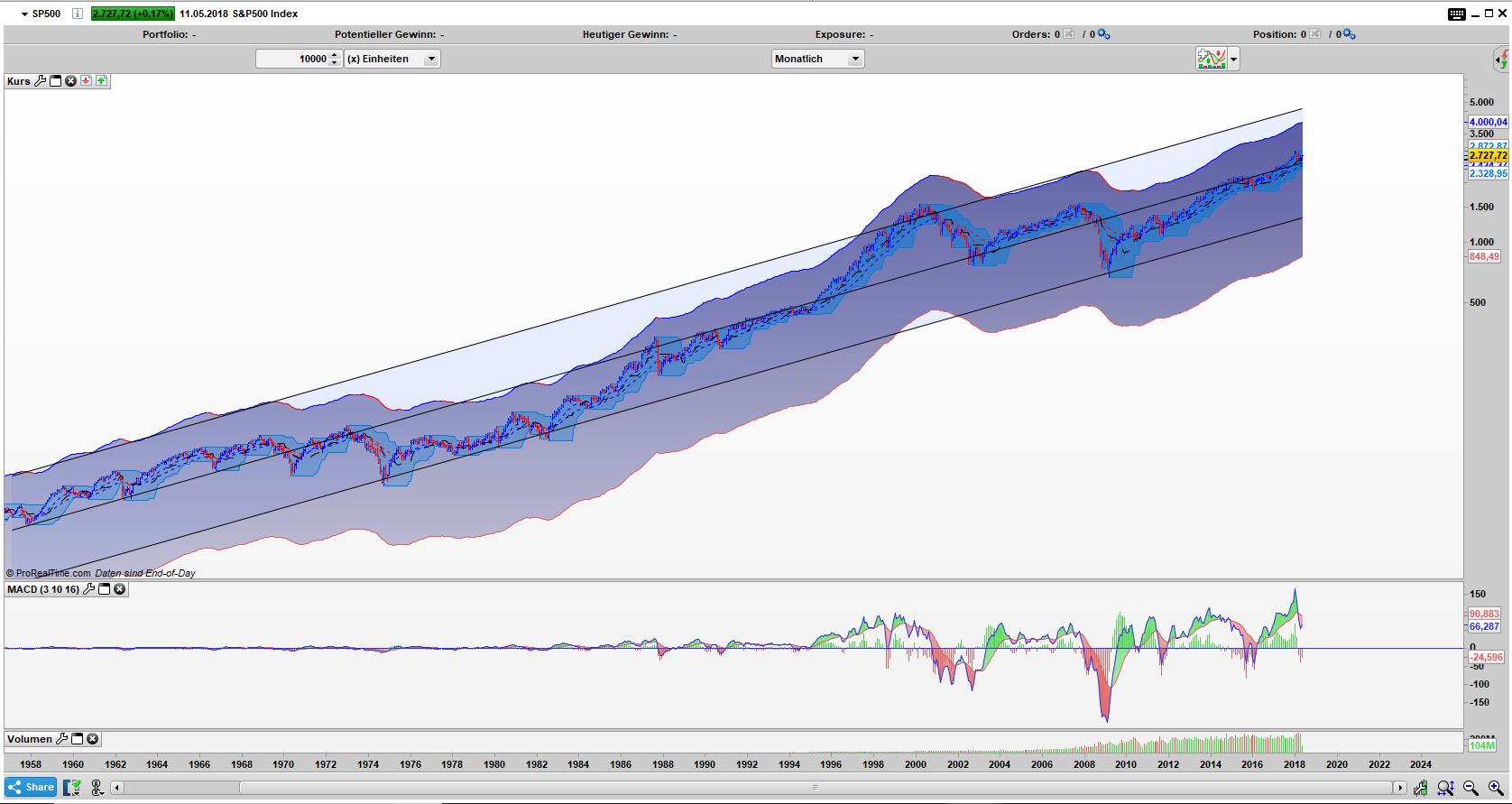 Langfristige Entwicklung des S&P 500