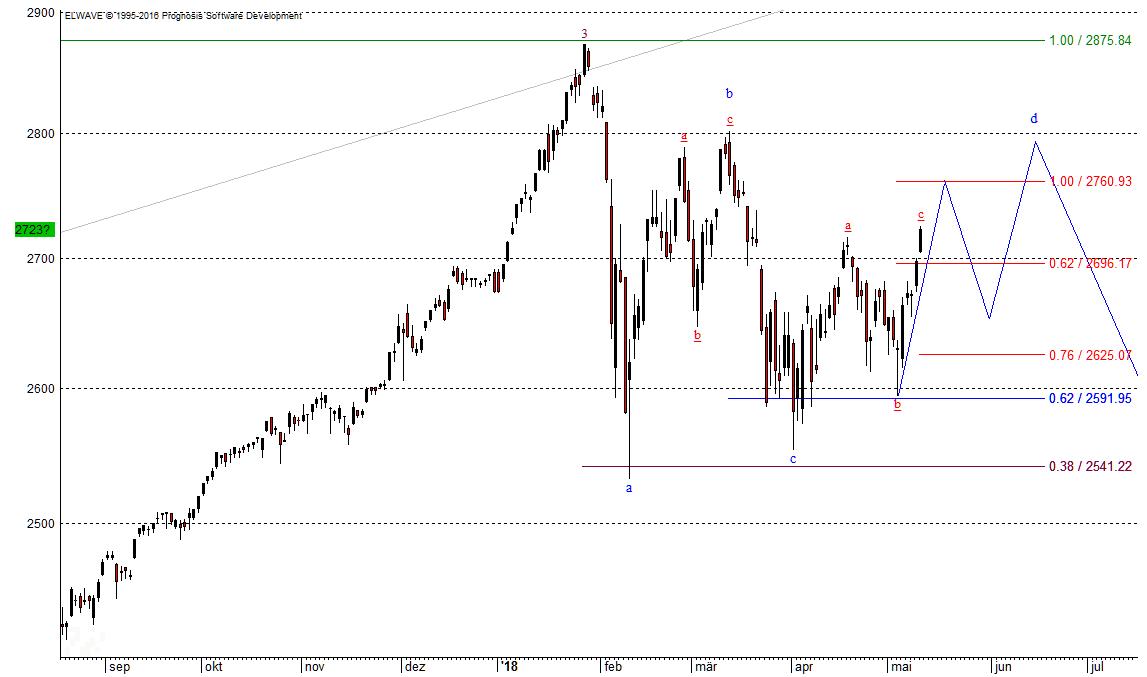 Korrektur im S&P 500 nach 2.846 Punkten