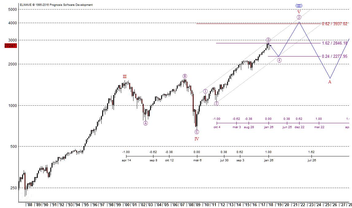 Elliott-Wellen-Analyse zum S&P 500 im großen Bild