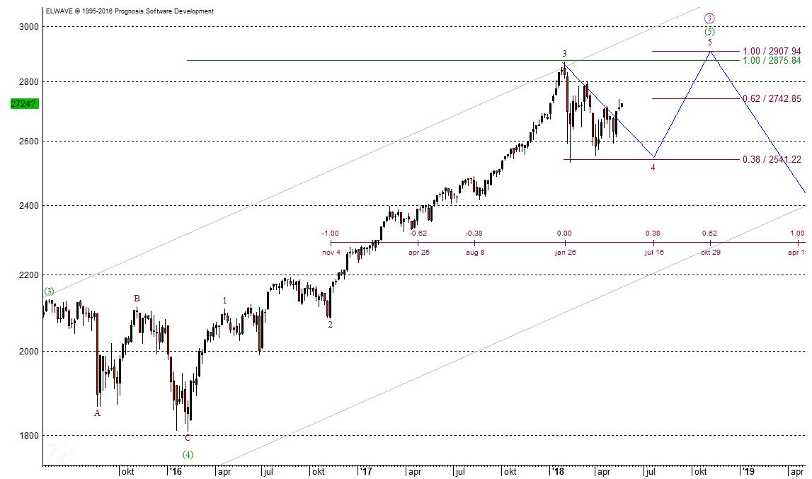 Möglicher Korrekturverlauf im S&P 500