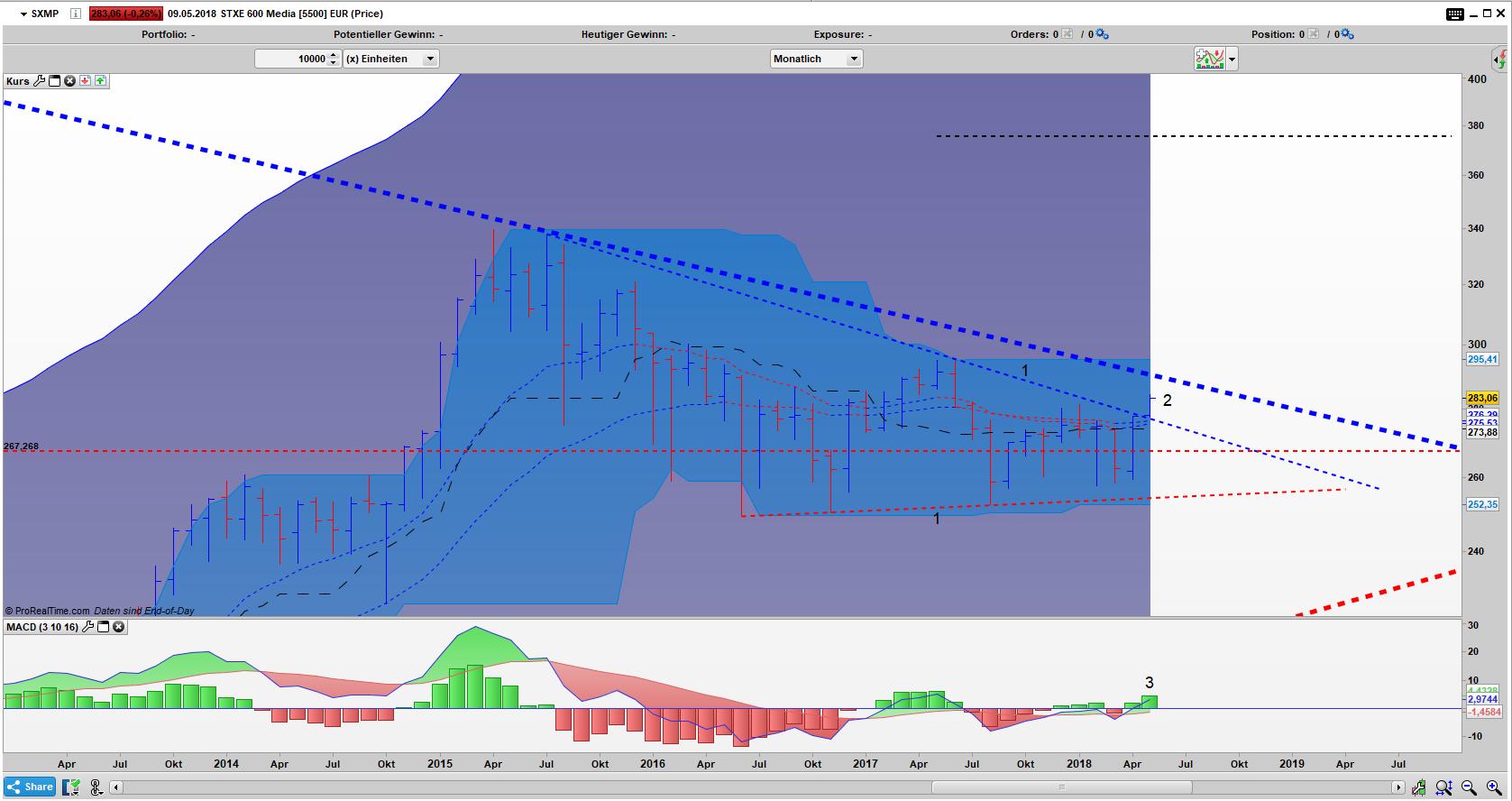SXMP Bar Monats Chart: Dreiecksausbruch