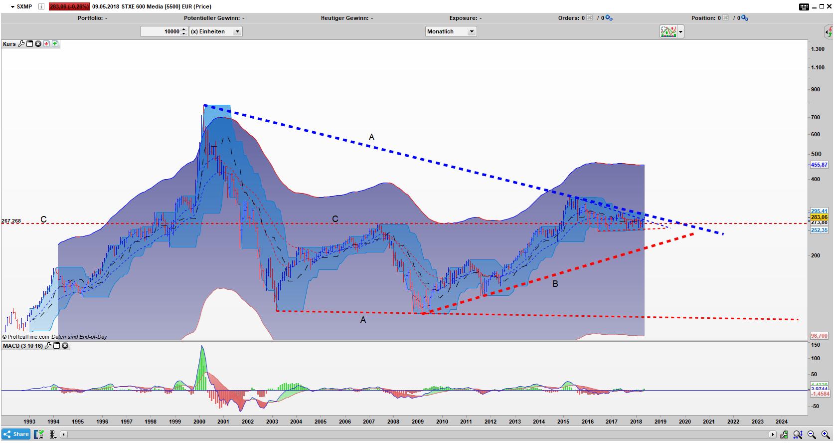 SXMP Bar Monats Chart: Verschachtelt in einem Dreieck