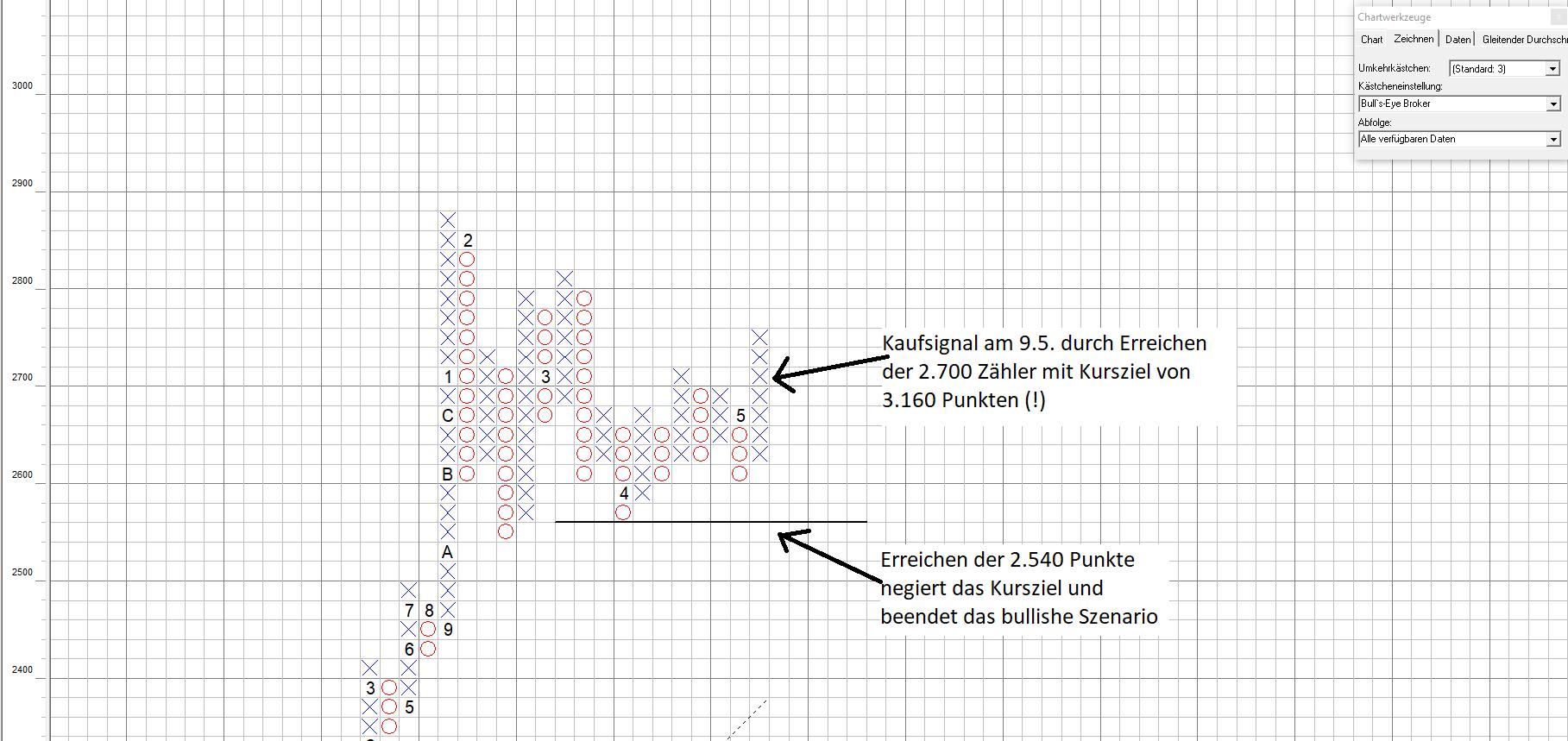 Chartanalyse des S&P500 mit SPX Kaufsignal