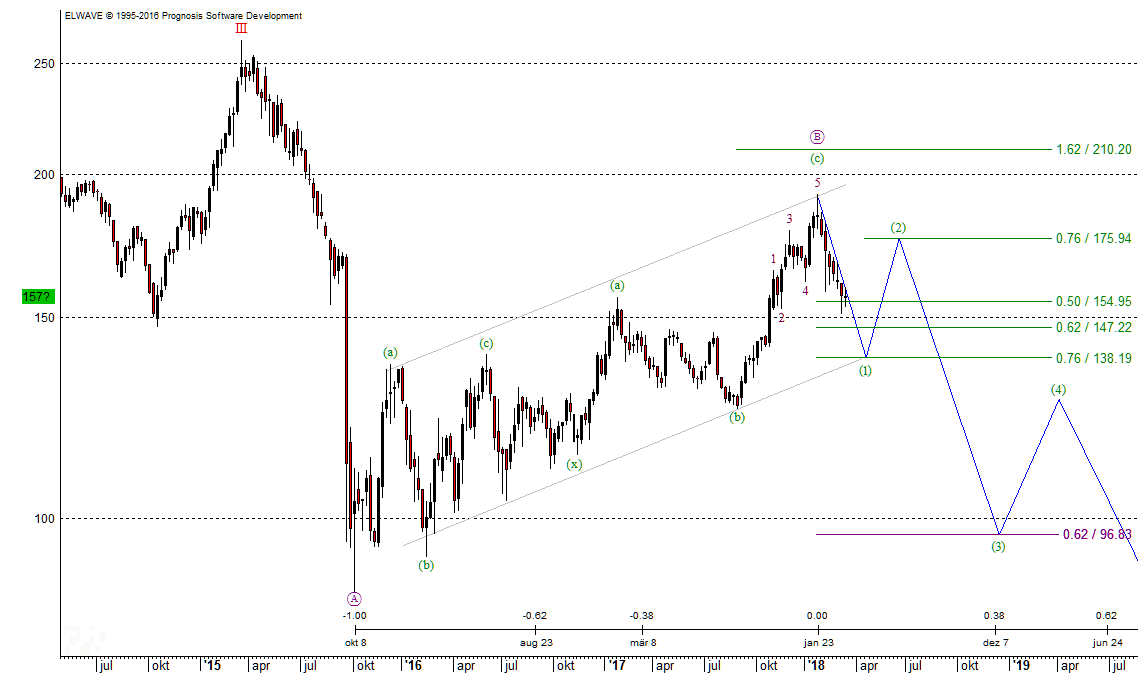 Elliott-Wellen-Chart der VW-Aktie