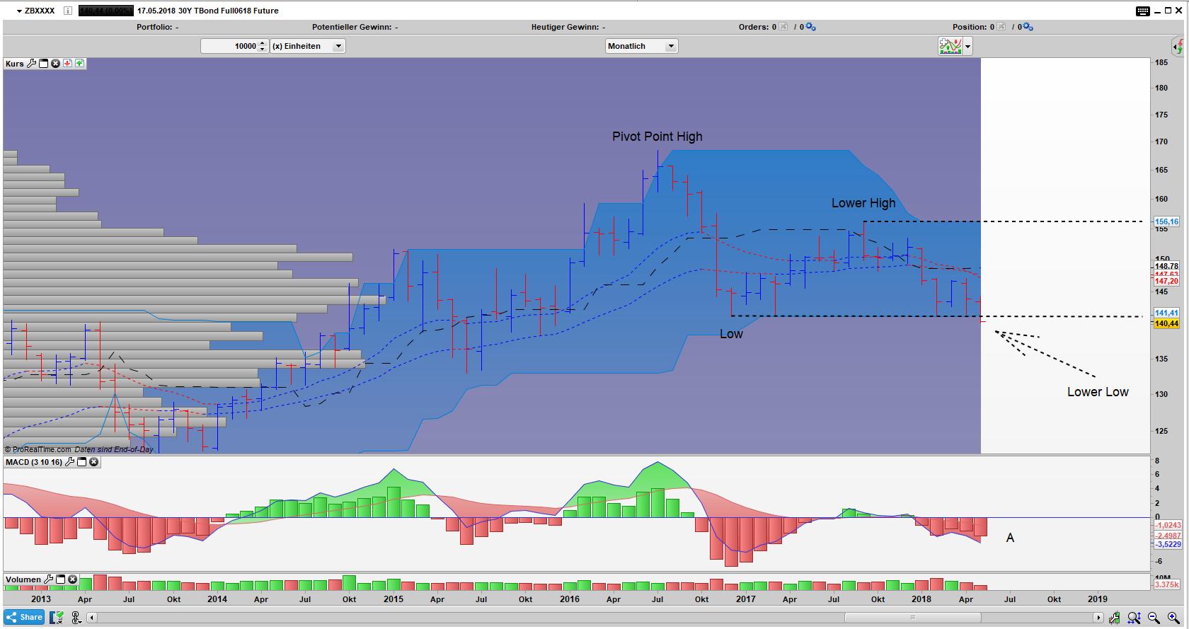 ZB Bar Monats Chart die Bären triumphieren