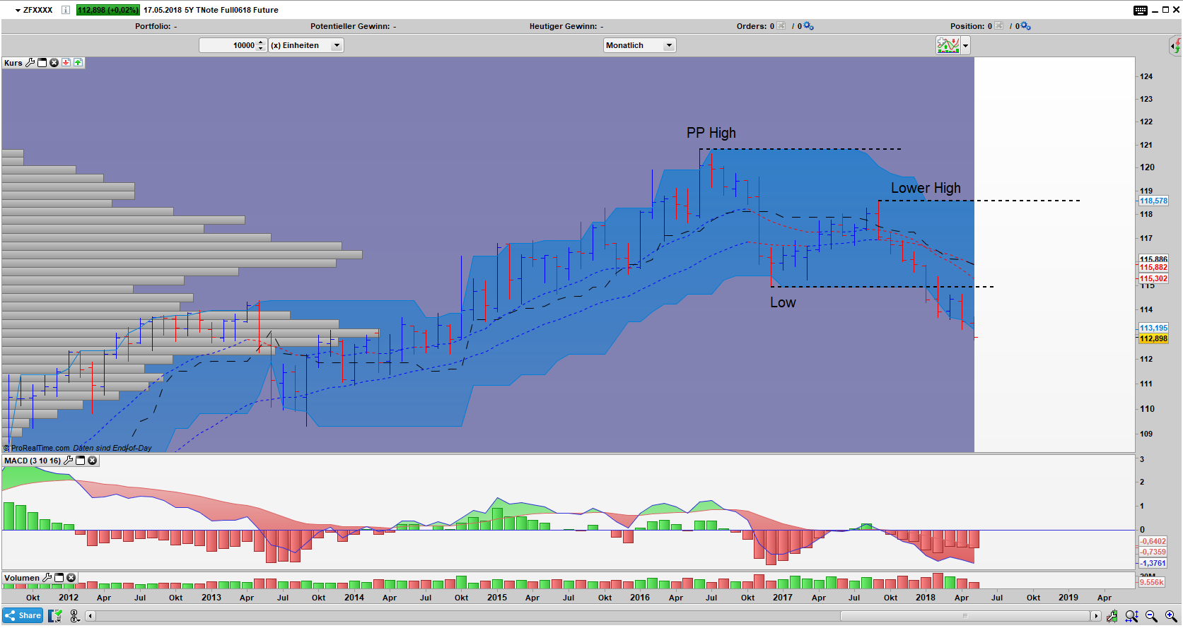 ZF Bar Monats Chart: Down Trend