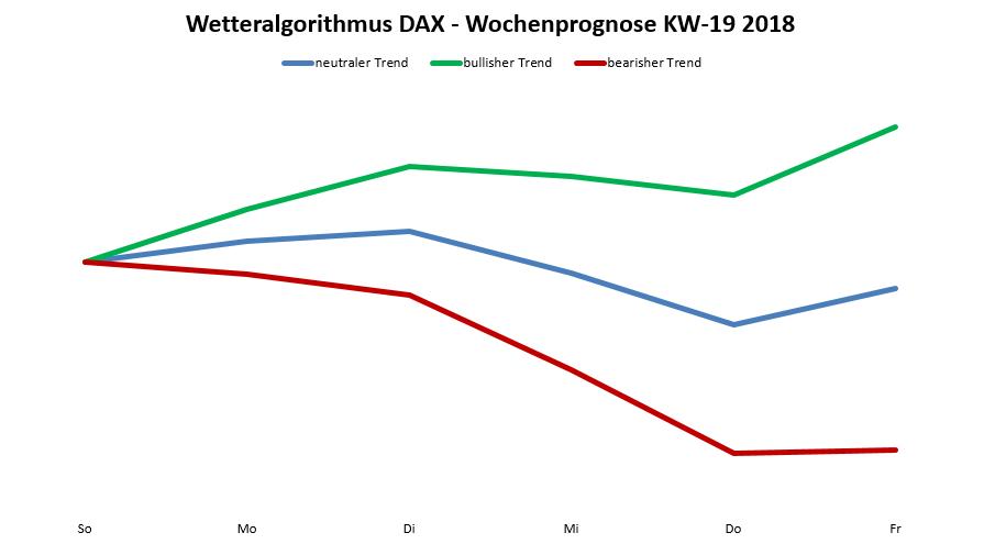 Wetteralgorithmus DAX-Prognose zeigt uneinheitliche Tendenz