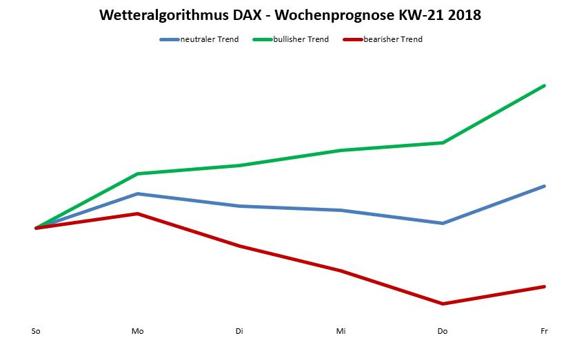 DAX-Prognose nach Wetteralgorithmus