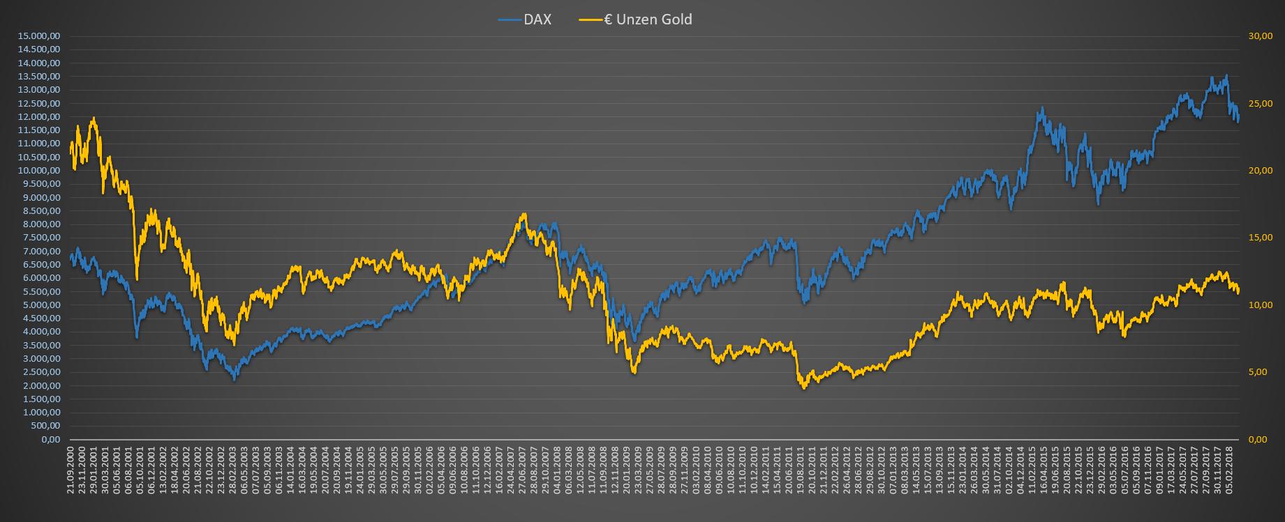 Auswertung der Strategie DAX zu Unzen Gold