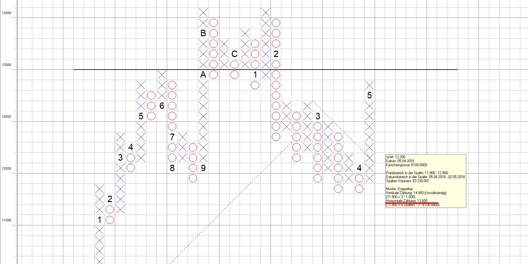 DAX hält Kursziel weiter aufrecht - Ableitung aus Point and Figure