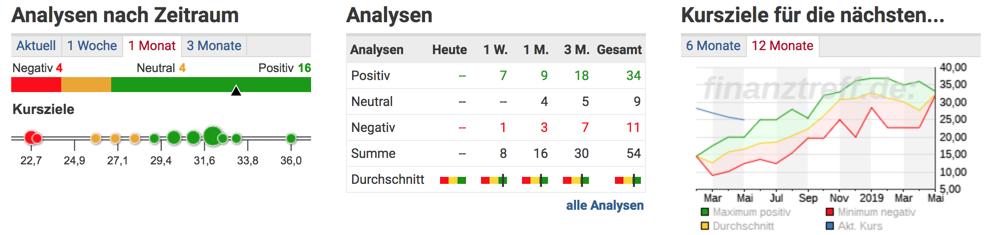 Analysteneinschätzungen zur Deutschen Lufthansa AG