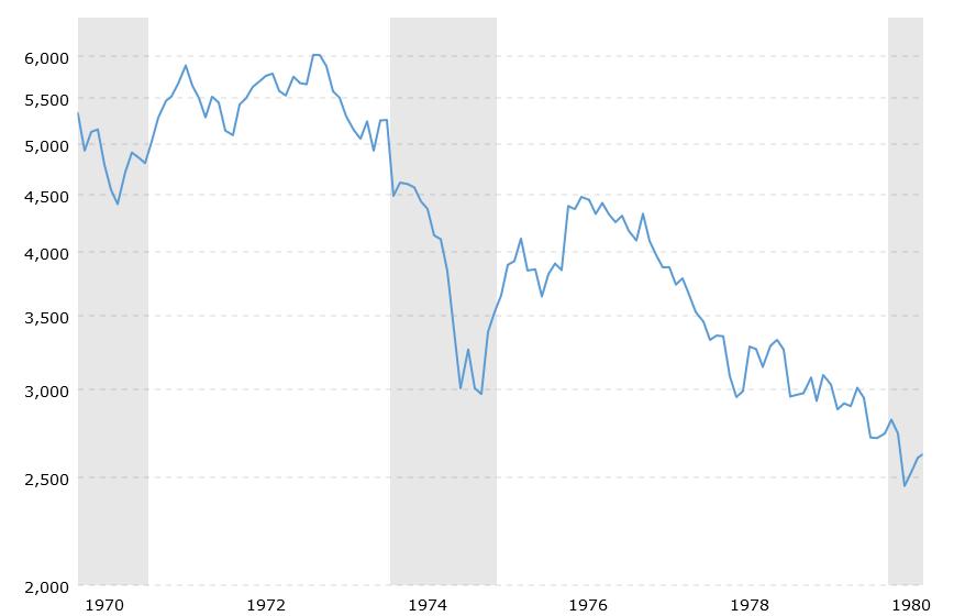 Entwicklung des Dow Jones in der Stagflation