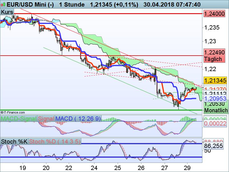 EUR/USD im Stunden Chart