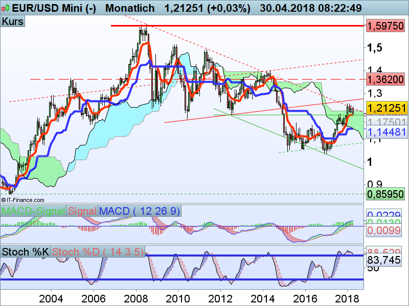 EUR/USD Monatschart
