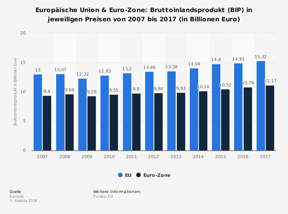 Entwicklung BIP Eurozone und EU - Aufschung hält an