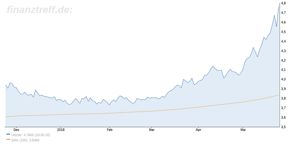 Türkische Lira verliert deutlich gegenüber dem US-Dollar